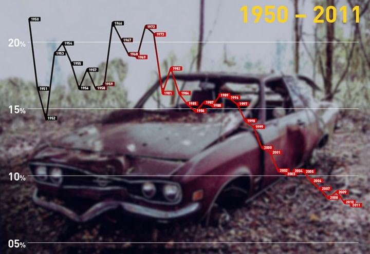 欧宝1950年至2011年德国市场占有率