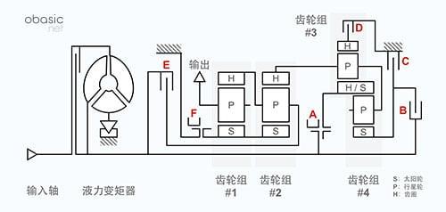 采埃孚9HP变速器结构原理图