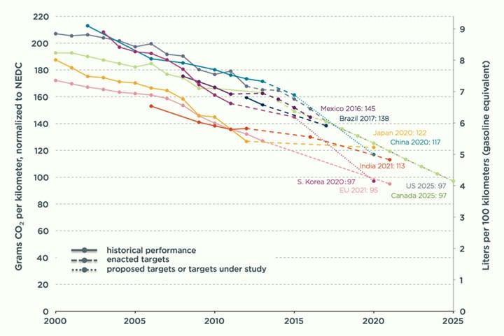全球各国2000年至2025年乘用车CO2排放限值标准