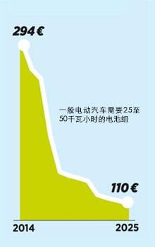 2014年至2025年汽车电池价格走势