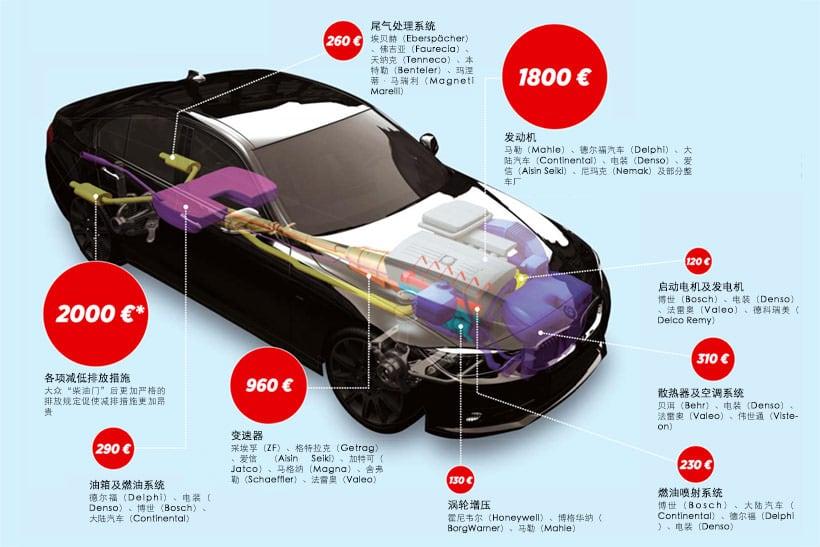 由于电动车的普及,传统汽车中即将消失的零部件及其供应商