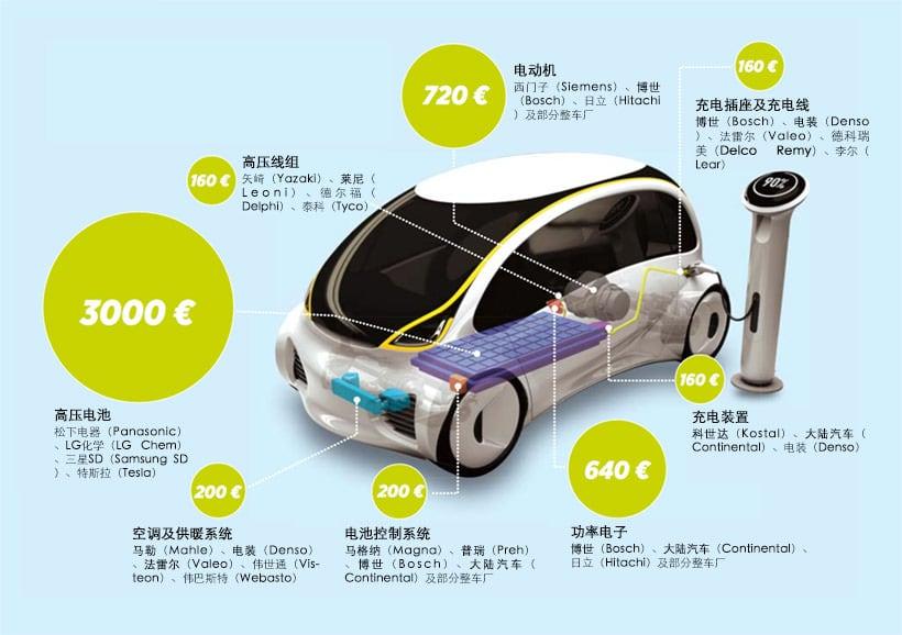 2025年时,假设电动车市场占有率为6%时,各个零部件的成本