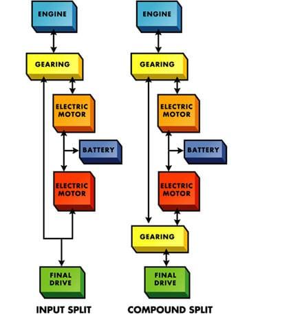 输入式功率分流与复合式功率分流