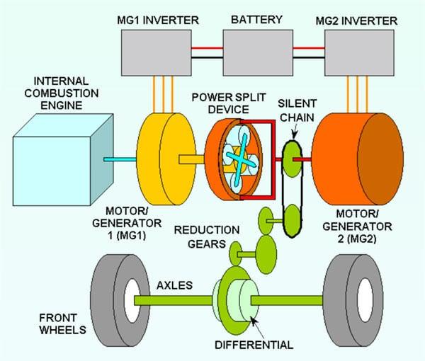丰田普锐斯第一代驱动系统结构