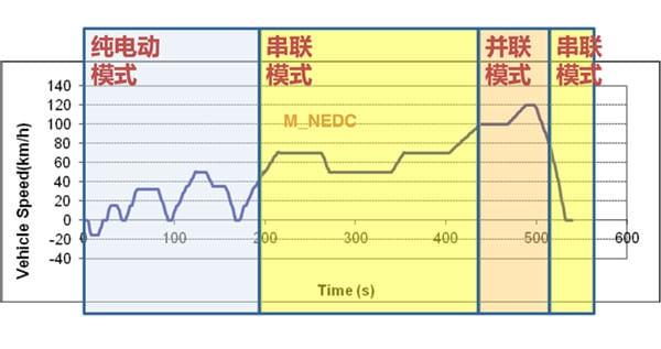 上汽EDU混动变速器在NEDC循环中的模式选择