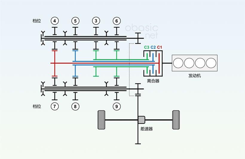 本田11档三离合变速器结构