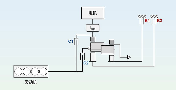 AVL公司混动变速器 Future Hybrid 8 Mode