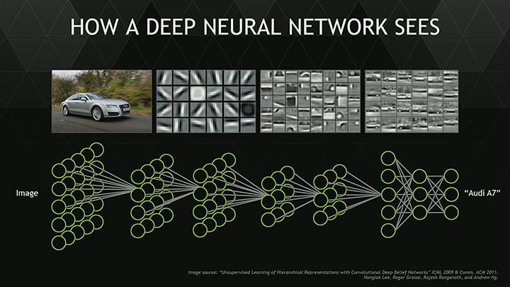 卷积神经网络识别汽车
