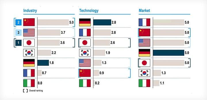 中国在工业指标上位居全球第一名,在市场指标上位于法国之后,位居全球第二名
