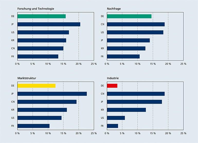 """弗劳恩霍夫协会2016年12月对全球新能源汽车发展的调查报告""""Energiespeicher-Monitoring 2016 - Deutschland auf dem Weg zum Leitmarkt und Leitanbieter?"""""""