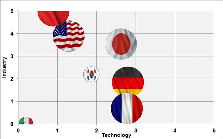 罗兰贝格报告中7个国家在工业及技术指标上的比较