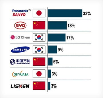 罗兰贝格预测2018年全球最大电池生产商的全球市场份额