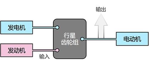 输入式功率分流系统结构定义
