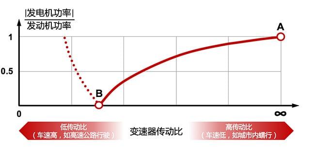 输入式功率分流系统中,在A和B情况下电动机功率与发动机功率的比值