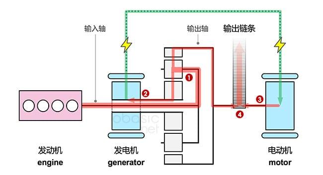 丰田普锐斯功率分流混动系统功率流