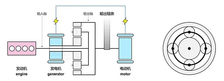 丰田普锐斯功率分流混动系统原理图