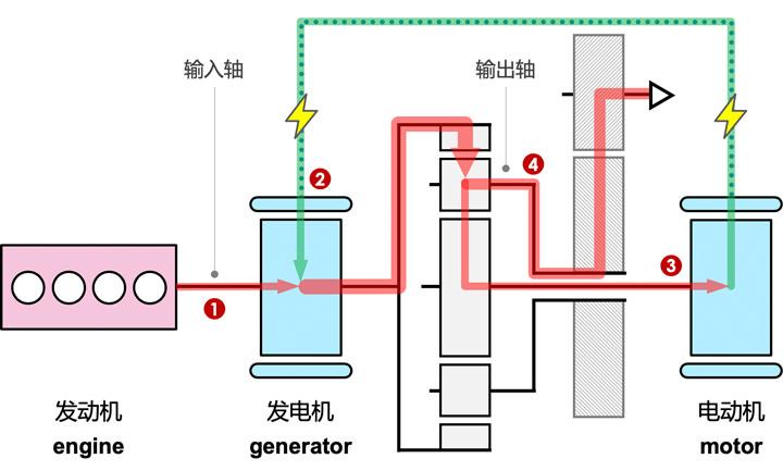 输出式功率分流系统在低速行驶时变速器内功率流向