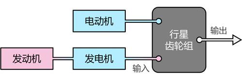 输出式功率分流系统结构定义