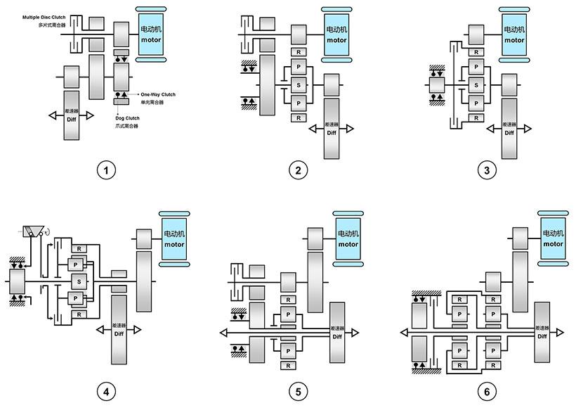 保时捷为Taycan考虑过的六种两档变速器结构,其中方案④为量产方案
