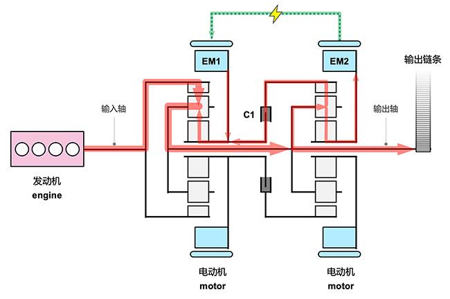 5ET50 在复合式功率分流模式下,处于A与B点之间时的功率流