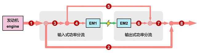 5ET50 在复合式功率分流模式时的功率流