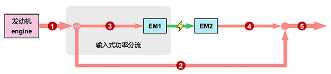 5ET50 在输入时功率分流模式时的功率流