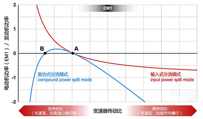 输入式功率分流(红色)复合式功率分流(蓝色)模式下,电机(EM1)与发动机的功率比