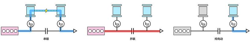 i-MMD 三种模式的功率流,即串联、并联、纯电动驾驶模式