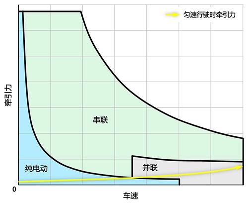 本田 Accord i-MMD 在电量维持时模式分布图
