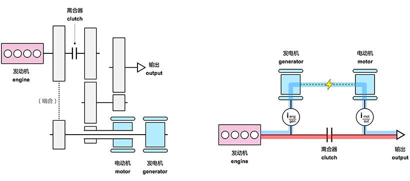 i-MMD 系统结构(左侧)及原理图(右侧)